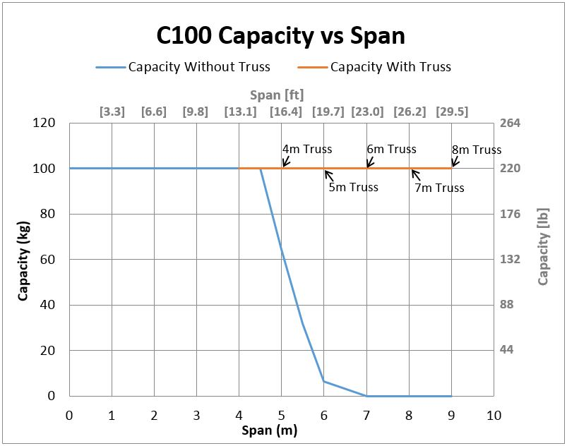 C100 Bridge Crane Capacity vs Span