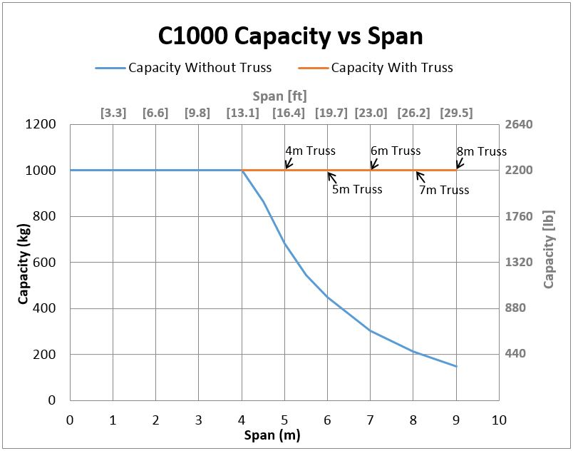 C1000 Bridge Crane Capacity vs Span