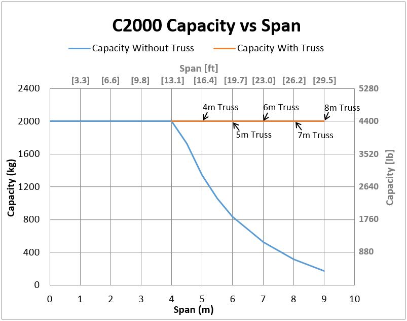 C2000 Bridge Crane Capacity vs Span