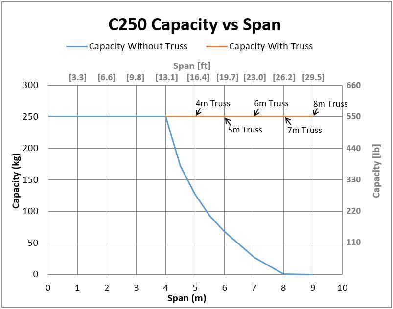 C250 Bridge Crane Capacity vs Span
