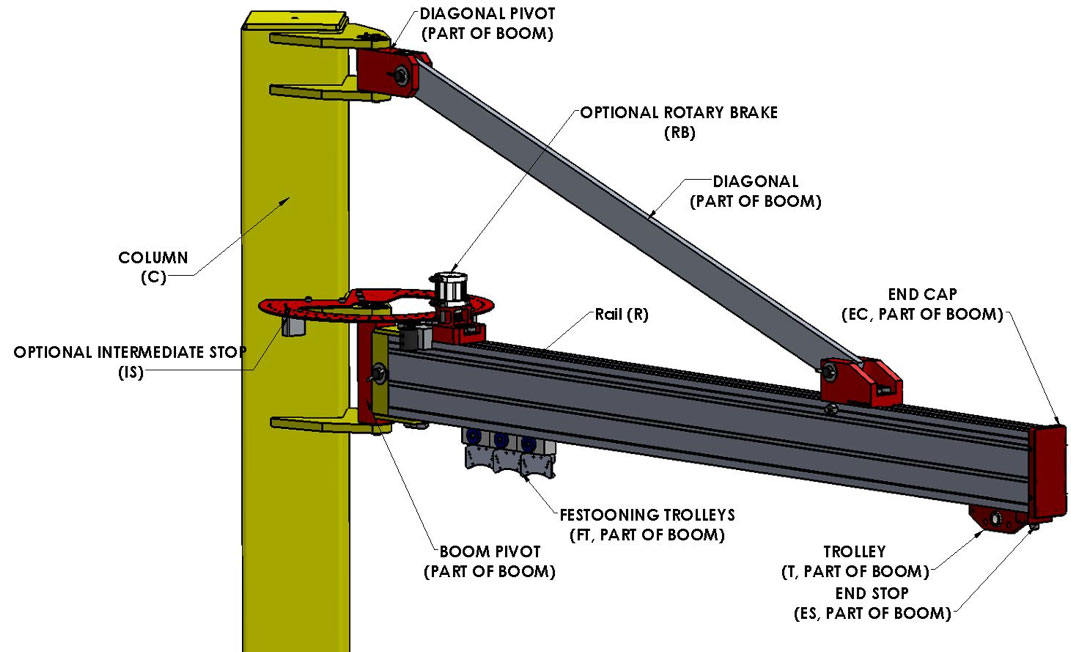 Components of a G-Rail Jib Crane Manufactured by Givens Engineering in Canada